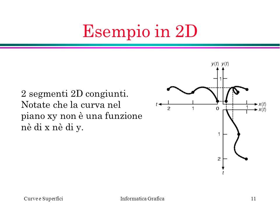 Informatica Grafica Curve e Superfici11 Esempio in 2D 2 segmenti 2D congiunti. Notate che la curva nel piano xy non è una funzione nè di x nè di y.