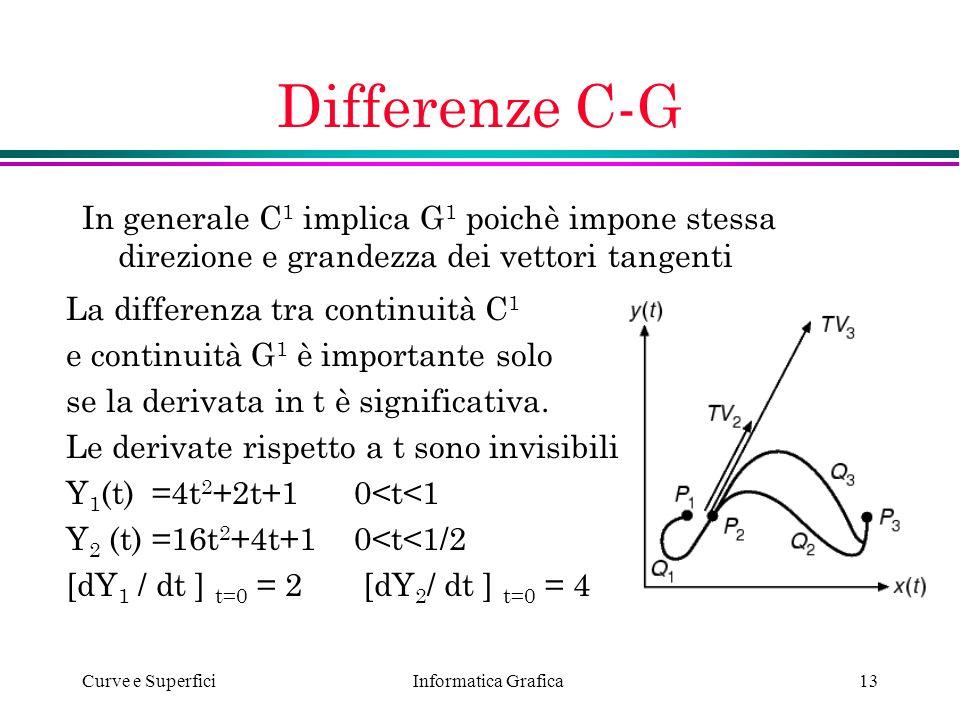 Informatica Grafica Curve e Superfici13 Differenze C-G In generale C 1 implica G 1 poichè impone stessa direzione e grandezza dei vettori tangenti La