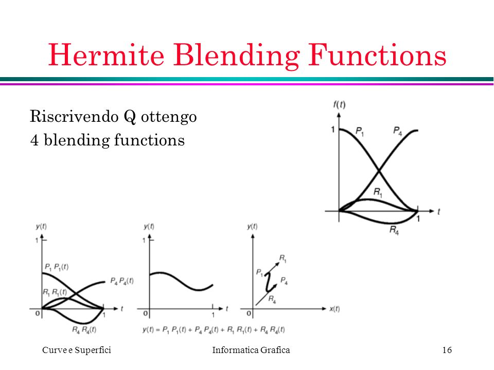 Informatica Grafica Curve e Superfici16 Hermite Blending Functions Riscrivendo Q ottengo 4 blending functions
