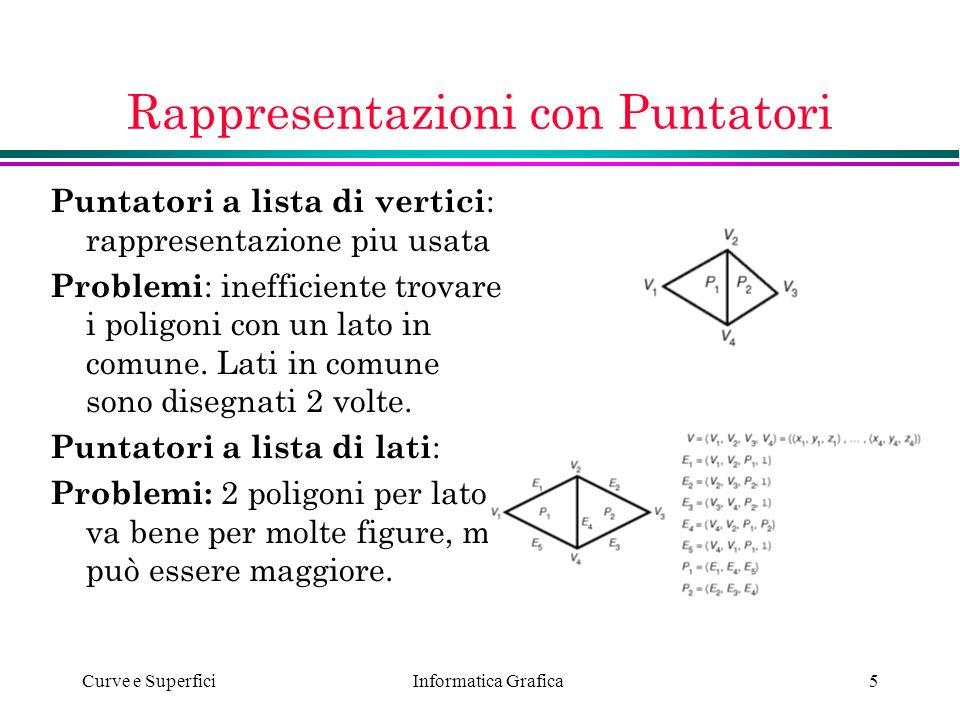 Informatica Grafica Curve e Superfici5 Rappresentazioni con Puntatori Puntatori a lista di vertici : rappresentazione piu usata Problemi : inefficient