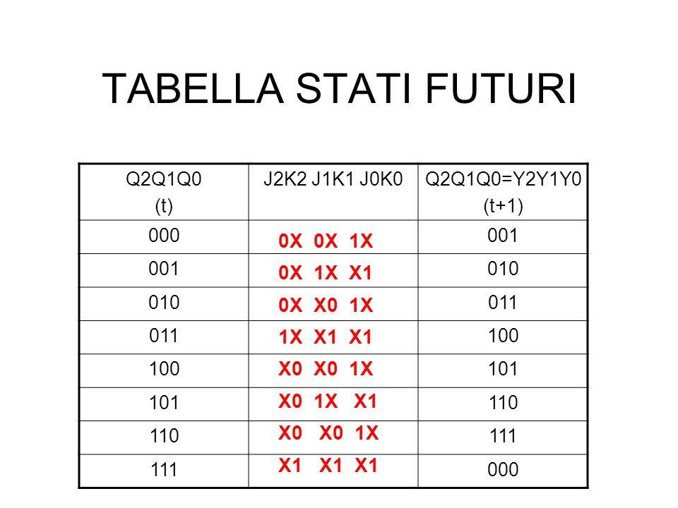 TABELLA STATI FUTURI Q2Q1Q0 (t) J2K2 J1K1 J0K0Q2Q1Q0=Y2Y1Y0 (t+1) 000001 010 011 100 101 110 111 000 0X 0X 1X 0X 1X X1 0X X0 1X 1X X1 X1 X0 X0 1X X0 1