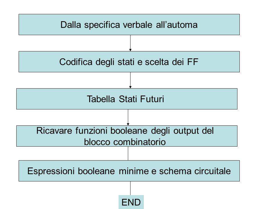 Dalla specifica verbale allautomaCodifica degli stati e scelta dei FFTabella Stati Futuri Ricavare funzioni booleane degli output del blocco combinato