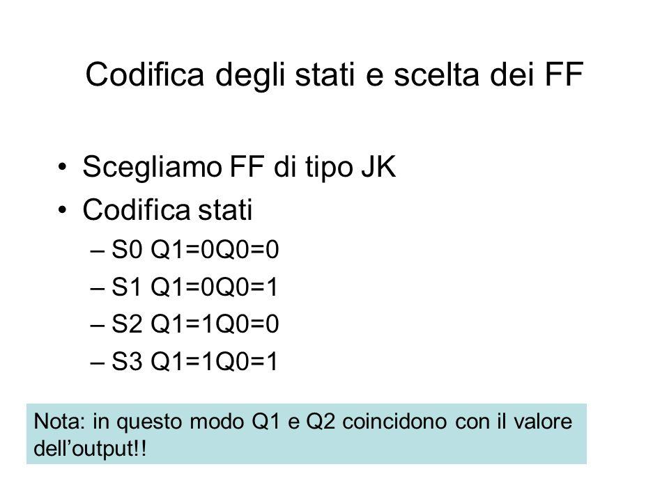 Codifica degli stati e scelta dei FF Scegliamo FF di tipo JK Codifica stati –S0 Q1=0Q0=0 –S1 Q1=0Q0=1 –S2 Q1=1Q0=0 –S3 Q1=1Q0=1 Nota: in questo modo Q