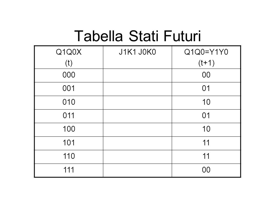 Tabella Stati Futuri Q1Q0X (t) J1K1 J0K0Q1Q0=Y1Y0 (t+1) 00000 00101 01010 01101 10010 10111 11011 11100