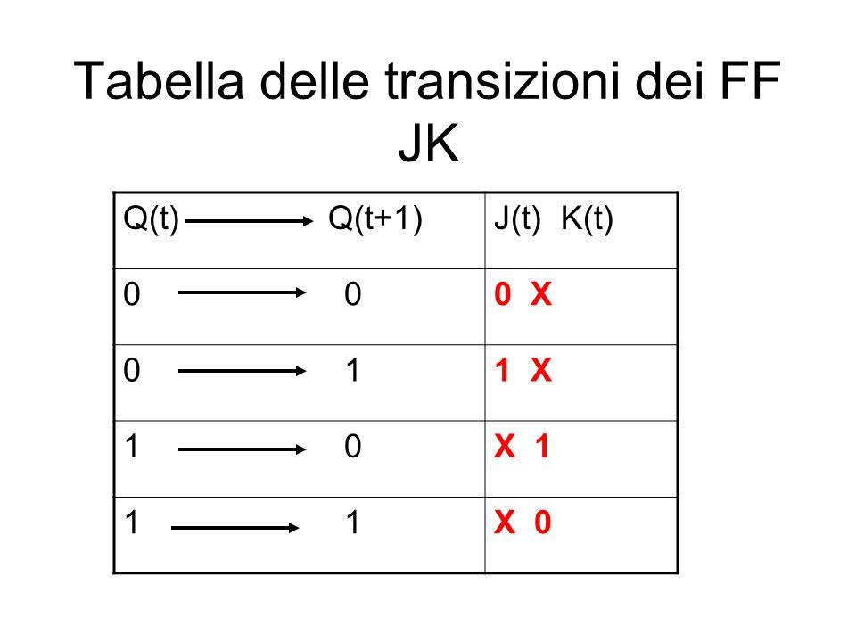 Tabella delle transizioni dei FF JK Q(t) Q(t+1)J(t) K(t) 0 0 X 0 11 X 1 0X 1 1 X 0