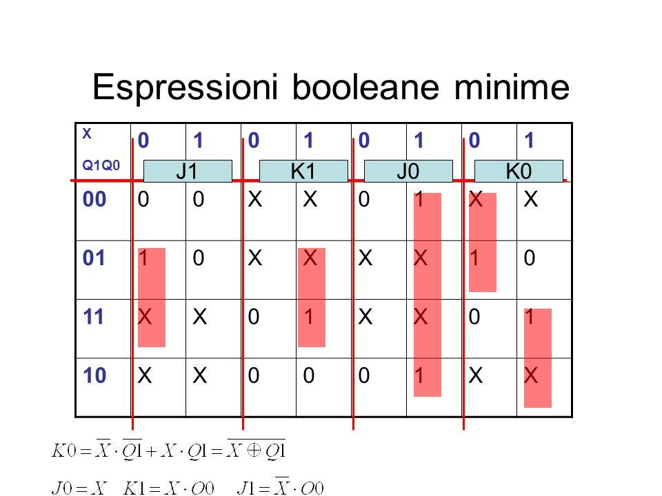 Espressioni booleane minime X Q1Q0 01010101 0000XX01XX 0110XXXX10 11XX01XX01 10XX0001XX J1K1J0K0