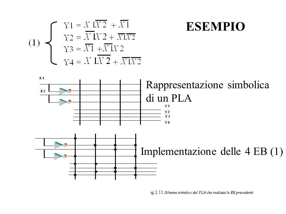 Rappresentazione simbolica di un PLA Implementazione delle 4 EB (1) ESEMPIO