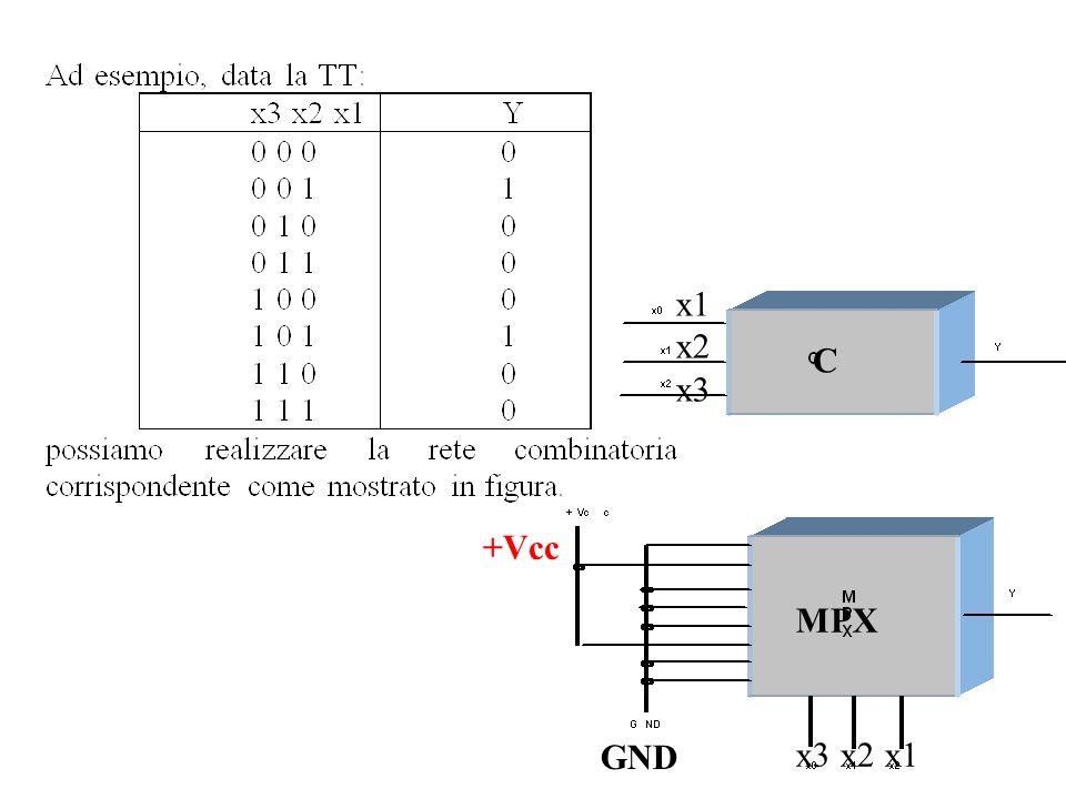 Paragone fra le soluzioni considerate La realizzazione di una rete combinatoria tramite un MPX é conveniente per reti di media scala.