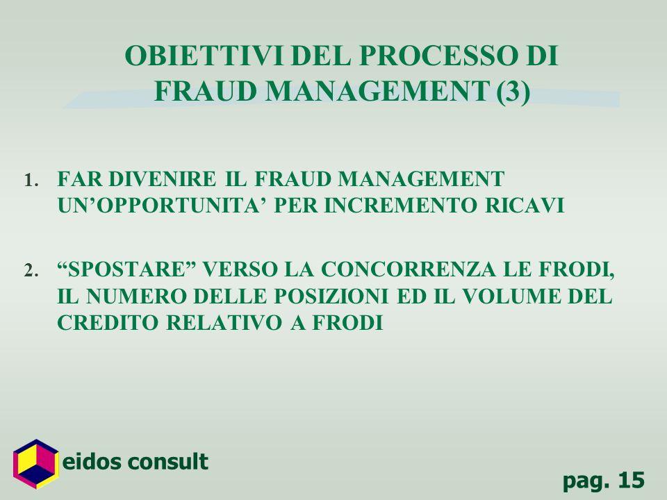 pag. 15 eidos consult OBIETTIVI DEL PROCESSO DI FRAUD MANAGEMENT (3) 1. FAR DIVENIRE IL FRAUD MANAGEMENT UNOPPORTUNITA PER INCREMENTO RICAVI 2. SPOSTA
