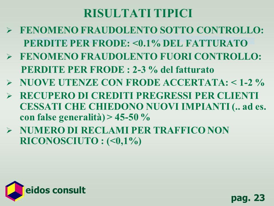 pag. 23 eidos consult RISULTATI TIPICI FENOMENO FRAUDOLENTO SOTTO CONTROLLO: PERDITE PER FRODE: <0.1% DEL FATTURATO FENOMENO FRAUDOLENTO FUORI CONTROL