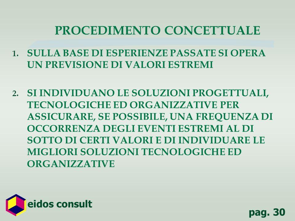 pag.31 eidos consult PROBLEMI TIPICI 1. POCHI DATI E TEMPI LUNGHI DI RACCOLTA 2.