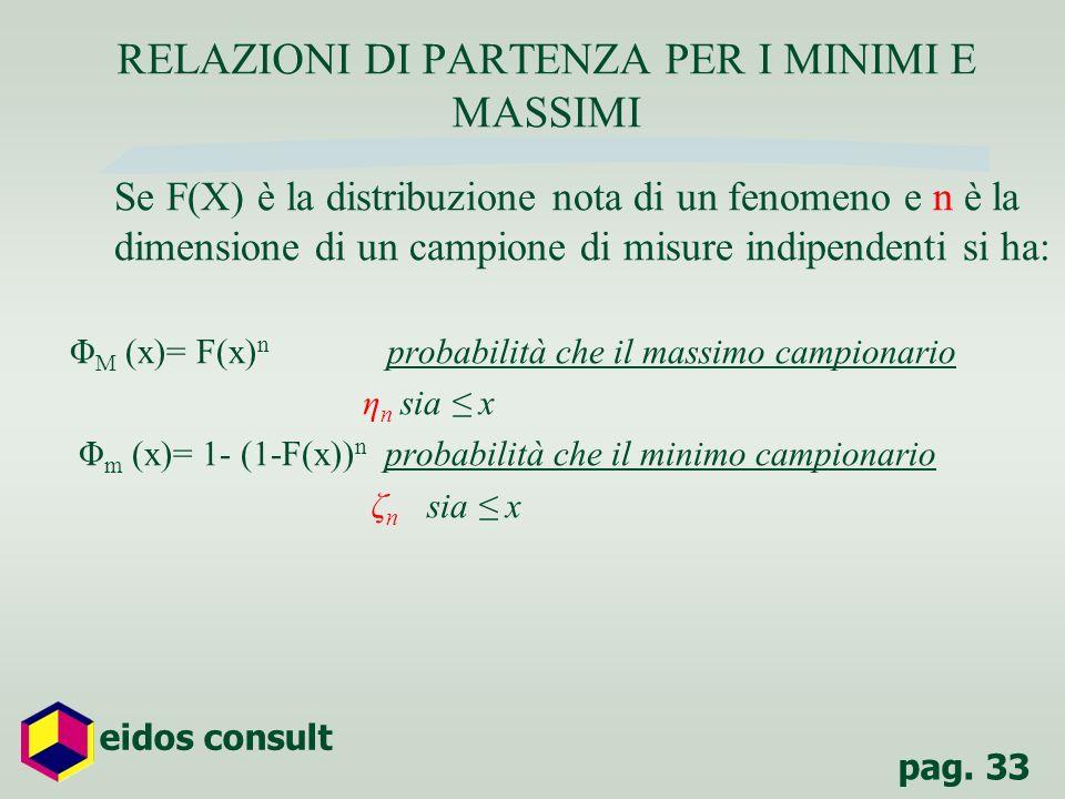 pag. 33 eidos consult RELAZIONI DI PARTENZA PER I MINIMI E MASSIMI Se F(X) è la distribuzione nota di un fenomeno e n è la dimensione di un campione d