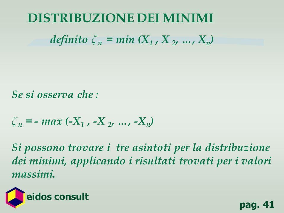 pag. 41 eidos consult DISTRIBUZIONE DEI MINIMI definito ζ n = min (X 1, X 2, …, X n ) Se si osserva che : ζ n = - max (-X 1, -X 2, …, -X n ) Si posson