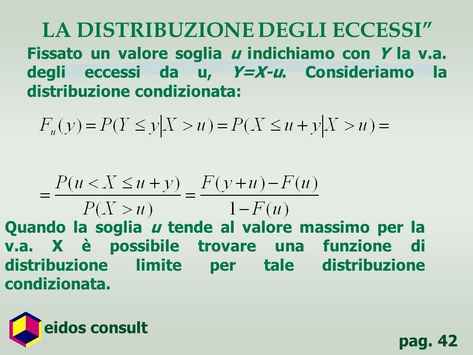 pag. 42 eidos consult LA DISTRIBUZIONE DEGLI ECCESSI Fissato un valore soglia u indichiamo con Y la v.a. degli eccessi da u, Y=X-u. Consideriamo la di