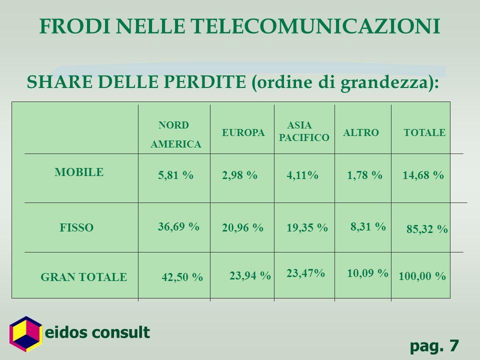 pag. 7 eidos consult SHARE DELLE PERDITE (ordine di grandezza): FRODI NELLE TELECOMUNICAZIONI NORD AMERICA EUROPA ASIA PACIFICO ALTROTOTALE GRAN TOTAL