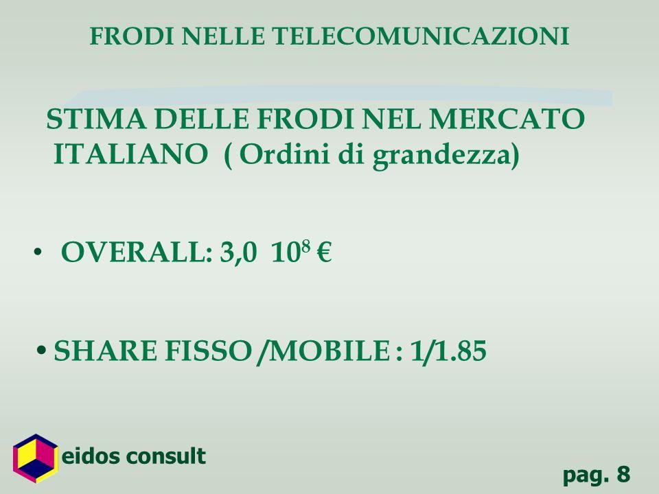 pag. 8 eidos consult STIMA DELLE FRODI NEL MERCATO ITALIANO ( Ordini di grandezza) OVERALL: 3,0 10 8 SHARE FISSO /MOBILE : 1/1.85 FRODI NELLE TELECOMU