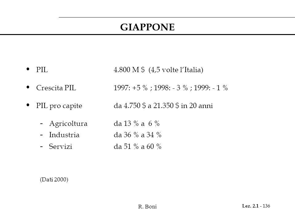 R. Boni Lez. 2.1 - 136 GIAPPONE PIL4.800 M $ (4,5 volte lItalia) Crescita PIL 1997: +5 % ; 1998: - 3 % ; 1999: - 1 % PIL pro capiteda 4.750 $ a 21.350