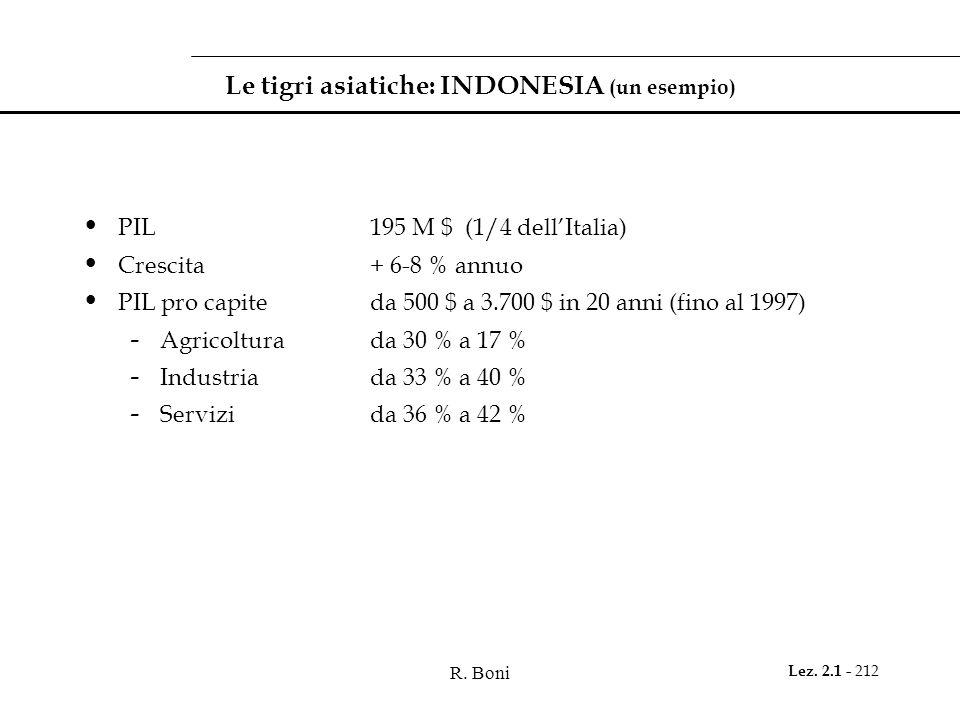 R. Boni Lez. 2.1 - 212 Le tigri asiatiche: INDONESIA (un esempio) PIL195 M $ (1/4 dellItalia) Crescita+ 6-8 % annuo PIL pro capiteda 500 $ a 3.700 $ i