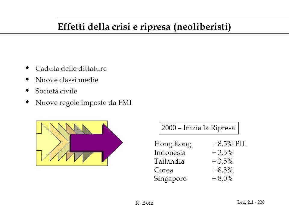 R. Boni Lez. 2.1 - 220 Effetti della crisi e ripresa (neoliberisti) Caduta delle dittature Nuove classi medie Società civile Nuove regole imposte da F
