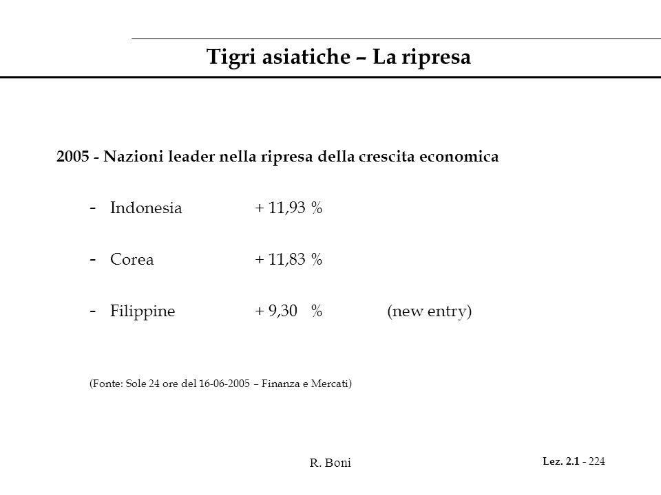 R. Boni Lez. 2.1 - 224 Tigri asiatiche – La ripresa 2005 - Nazioni leader nella ripresa della crescita economica - Indonesia+ 11,93 % - Corea+ 11,83 %