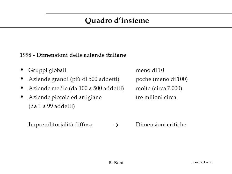 R. Boni Lez. 2.1 - 38 Quadro dinsieme 1998 - Dimensioni delle aziende italiane Gruppi globalimeno di 10 Aziende grandi (più di 500 addetti)poche (meno