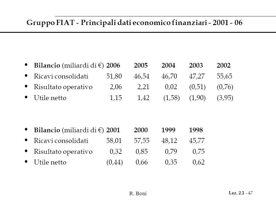 R. Boni Lez. 2.1 - 47 Gruppo FIAT - Principali dati economico finanziari - 2001 - 06 Bilancio (miliardi di ) 2006 2005 200420032002 Ricavi consolidati