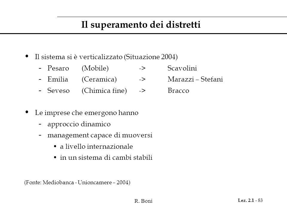 R. Boni Lez. 2.1 - 83 Il superamento dei distretti Il sistema si è verticalizzato (Situazione 2004) - Pesaro(Mobile) ->Scavolini - Emilia(Ceramica) ->