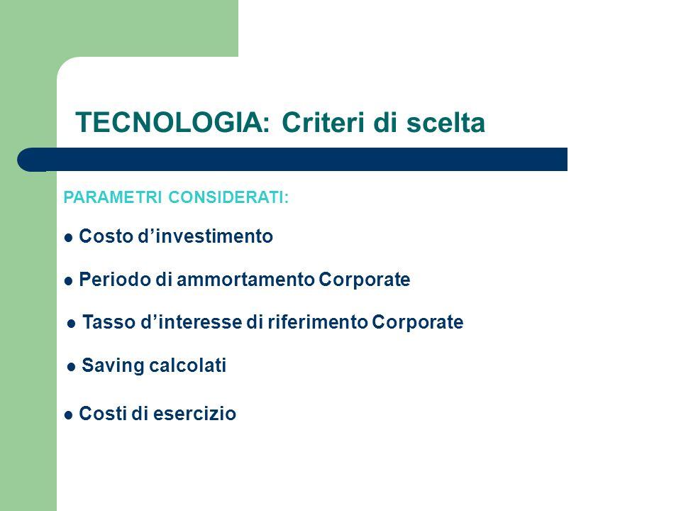 PARAMETRI CONSIDERATI: Costo dinvestimento Periodo di ammortamento Corporate Tasso dinteresse di riferimento Corporate Saving calcolati Costi di eserc