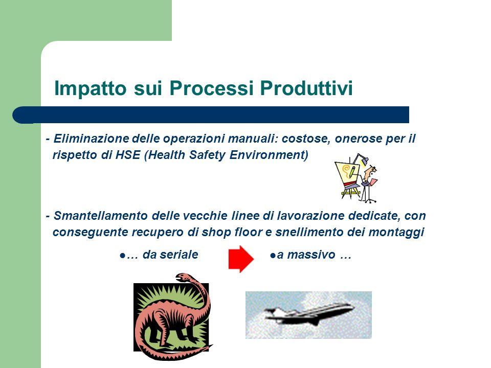 - Eliminazione delle operazioni manuali: costose, onerose per il rispetto di HSE (Health Safety Environment) - Smantellamento delle vecchie linee di l