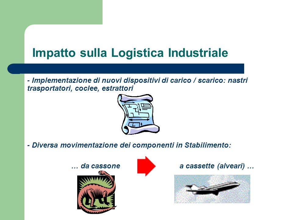 Impatto sulla Logistica Industriale - Implementazione di nuovi dispositivi di carico / scarico: nastri trasportatori, coclee, estrattori - Diversa mov