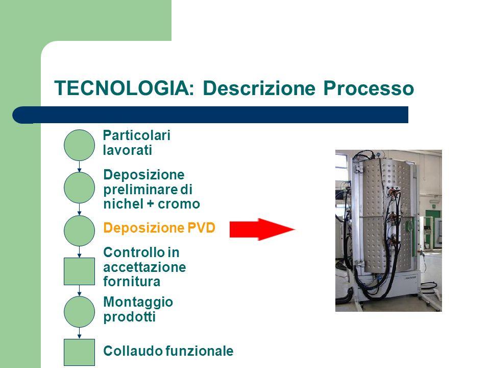 TECNOLOGIA: Descrizione Processo Particolari lavorati Deposizione preliminare di nichel + cromo Deposizione PVD Controllo in accettazione fornitura Mo