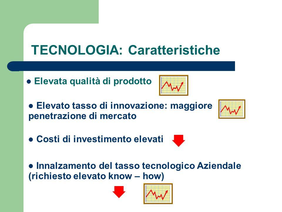 TECNOLOGIA: Caratteristiche Elevata qualità di prodotto Elevato tasso di innovazione: maggiore penetrazione di mercato Costi di investimento elevati I
