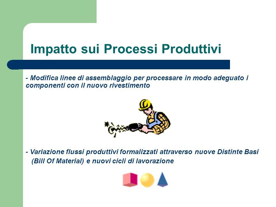Impatto sui Processi Produttivi - Modifica linee di assemblaggio per processare in modo adeguato i componenti con il nuovo rivestimento - Variazione f