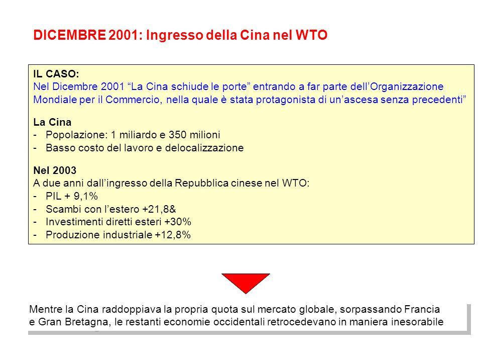 DICEMBRE 2001: Ingresso della Cina nel WTO IL CASO: Nel Dicembre 2001 La Cina schiude le porte entrando a far parte dellOrganizzazione Mondiale per il