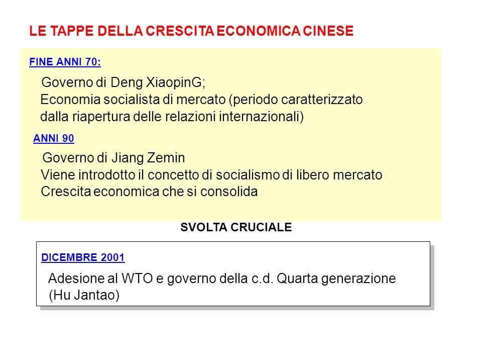 LE TAPPE DELLA CRESCITA ECONOMICA CINESE FINE ANNI 70: Governo di Deng XiaopinG; Economia socialista di mercato (periodo caratterizzato dalla riapertu