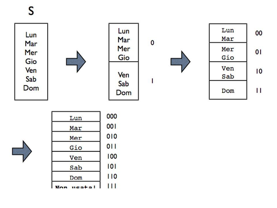Codifica di simboli Se i simboli sono i caratteri di una tastiera, cioè circa 126, sono necessari Log 2 (126)=7 bit