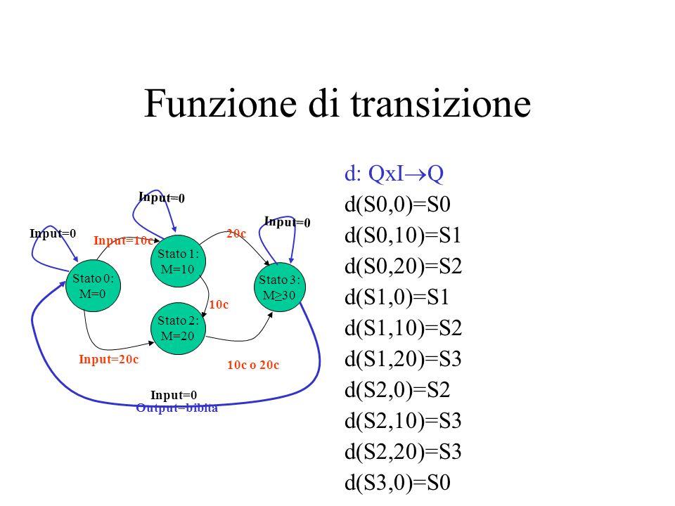 Stato 0: M=0 Stato 1: M=10 Stato 2: M=20 Input=10c Input=20c 10c Stato 3: M30 20c 10c o 20c Output=bibita Input=0 Funzione di transizione d: QxI Q d(S
