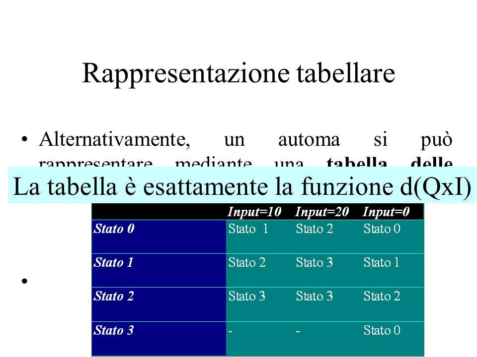 Rappresentazione tabellare Alternativamente, un automa si può rappresentare mediante una tabella delle transizioni, o stati futuri: La tabella è esatt