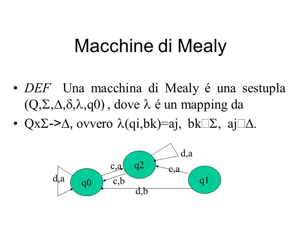 Macchine di Mealy DEF Una macchina di Mealy é una sestupla (Q,,, q0), dove é un mapping da Qx ->, ovvero (qi,bk)=aj, bk aj. q0 q1 q2 c,a d,b d,a c,a c