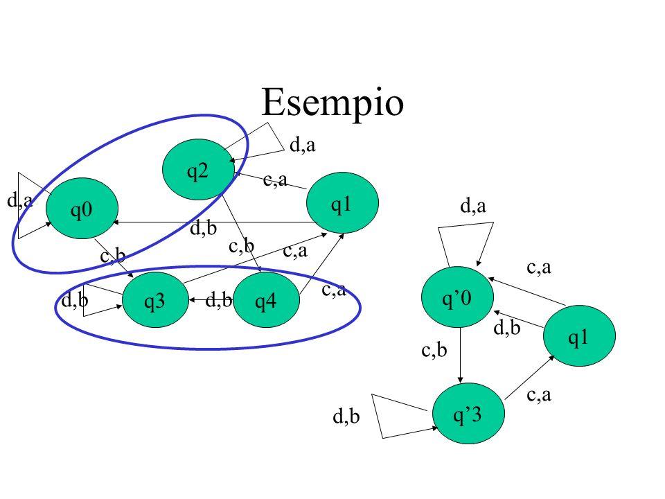 Esempio q0 q1 q2 d,b d,a c,a q3q4 c,b d,b c,a q0 q1 q3 d,a d,b c,b c,a d,b c,a
