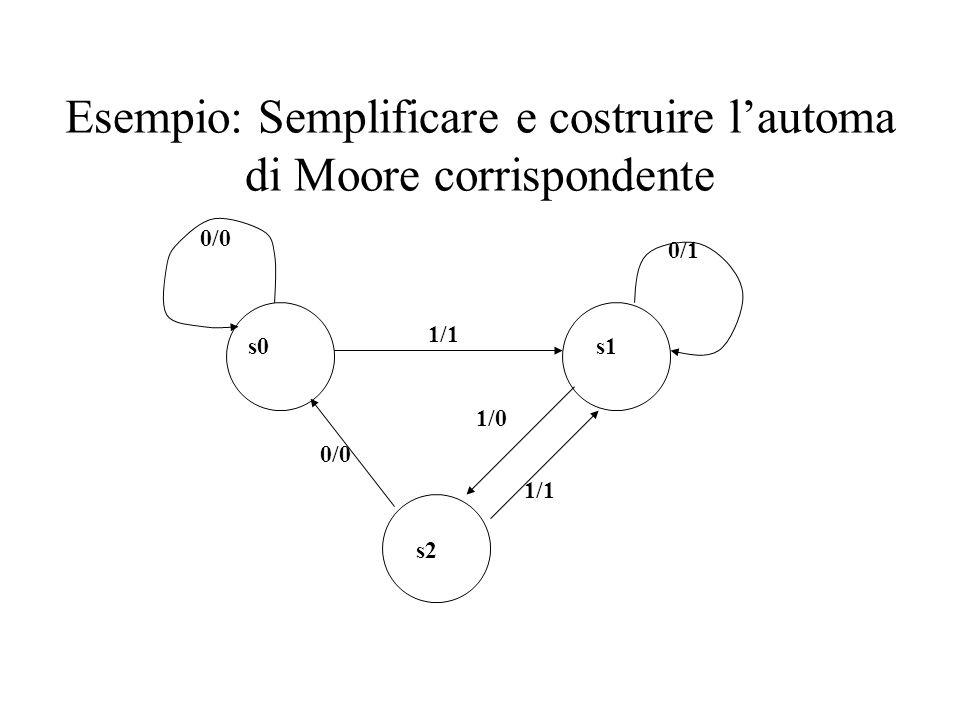 Esempio: Semplificare e costruire lautoma di Moore corrispondente 0/1 1/1 1/0 s2 0/0 1/1 s0s1