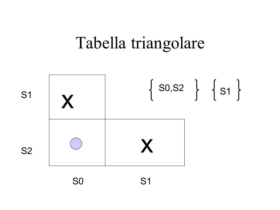 Tabella triangolare S1 S2 S0 S1 x x S0,S2 S1