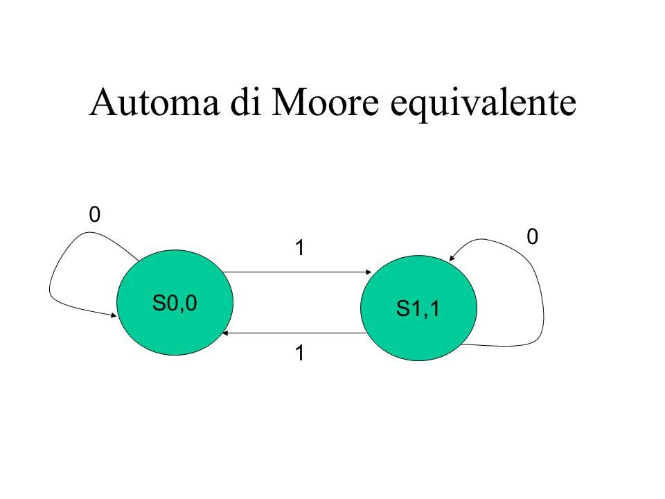 Automa di Moore equivalente S0,0 S1,1 0 0 1 1