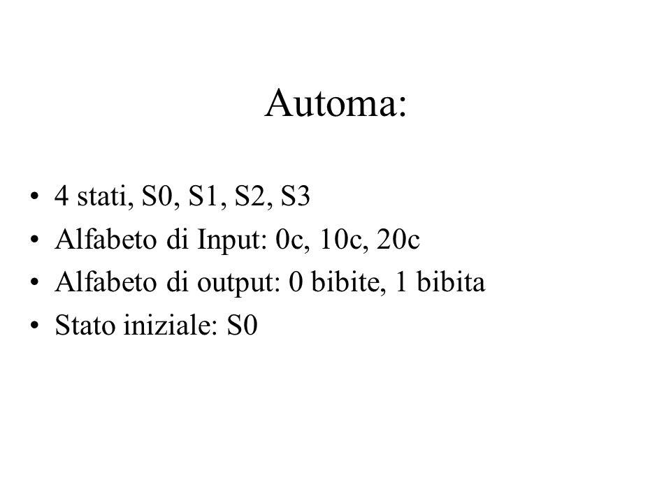 Automa: 4 stati, S0, S1, S2, S3 Alfabeto di Input: 0c, 10c, 20c Alfabeto di output: 0 bibite, 1 bibita Stato iniziale: S0