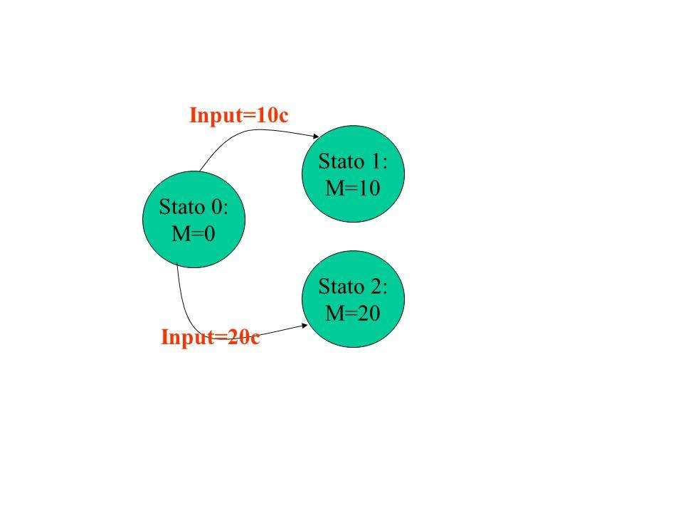 Distinguibilità Sia dato un automa di Moore M (Q,,,q0 ).