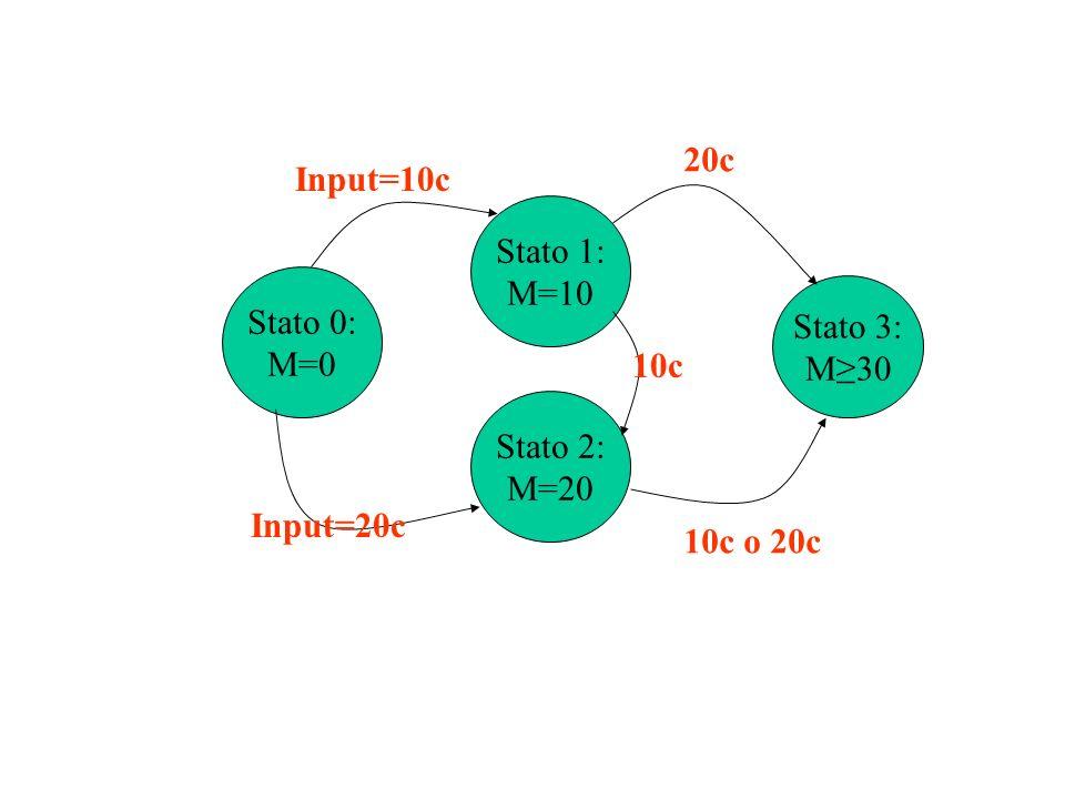 Stato 0: M=0 Stato 1: M=10 Stato 2: M=20 Input=10c Input=20c 10c Stato 3: M30 20c 10c o 20c