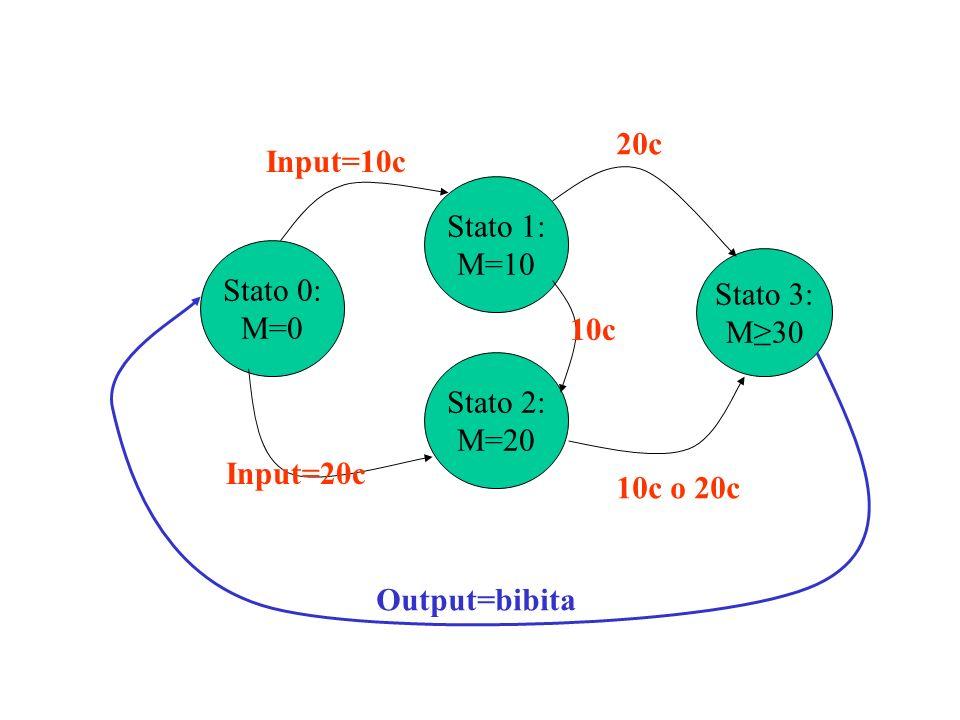 Stato 0: M=0 Stato 1: M=10 Stato 2: M=20 Input=10c Input=20c 10c Stato 3: M30 20c 10c o 20c Output=bibita Input=0