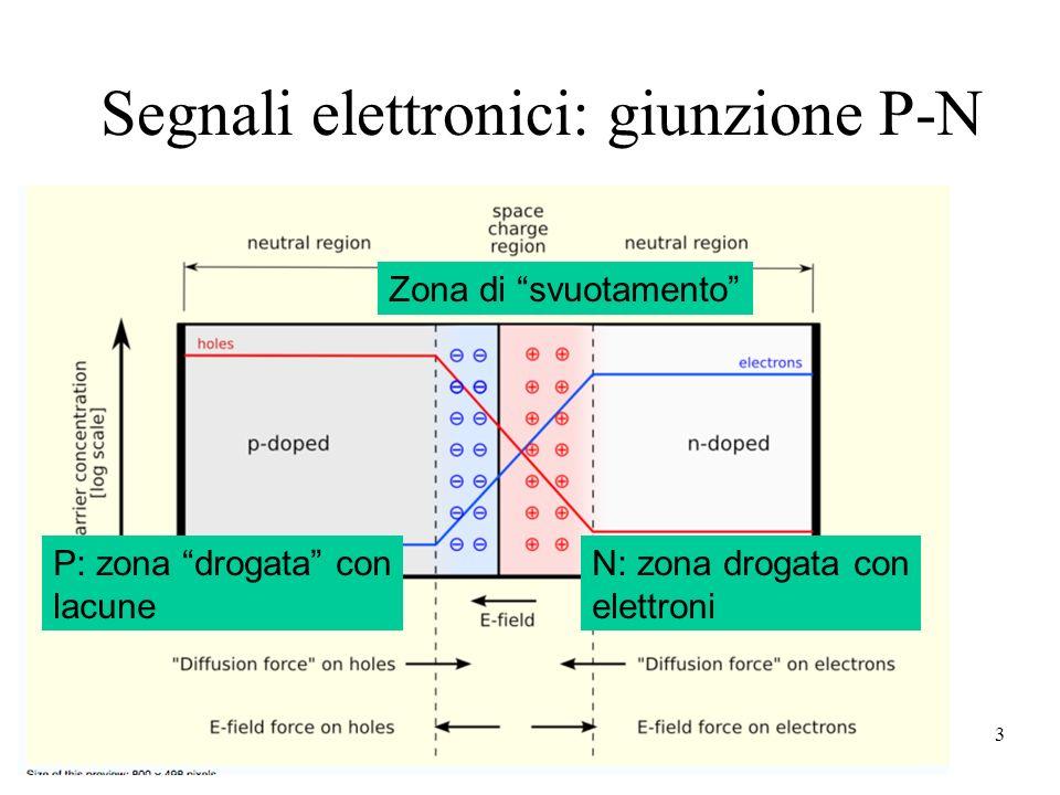 4 Segnali elettronici: variazioni di potenziale I transistor si costruiscono con connessioni P-N-P o N-P-N Aumenta la zona di svuotamento e la differenza di potenziale + Si riduce la zona di svuotamento, la differenza di potenziale diminuisce + -