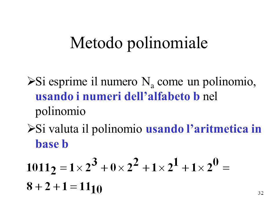 32 Metodo polinomiale Si esprime il numero N a come un polinomio, usando i numeri dellalfabeto b nel polinomio Si valuta il polinomio usando laritmeti