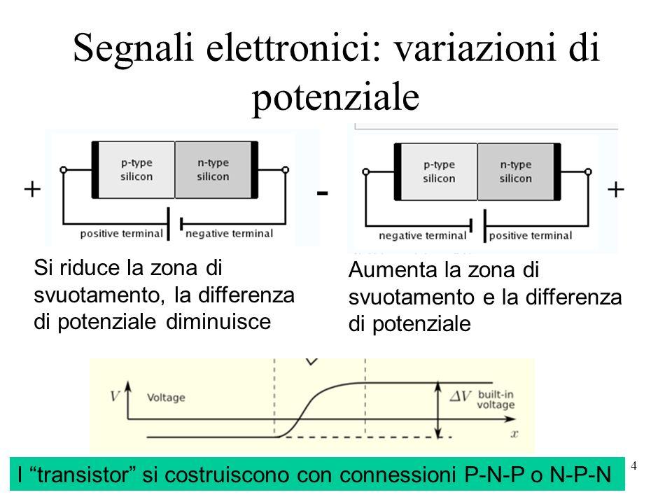 4 Segnali elettronici: variazioni di potenziale I transistor si costruiscono con connessioni P-N-P o N-P-N Aumenta la zona di svuotamento e la differe